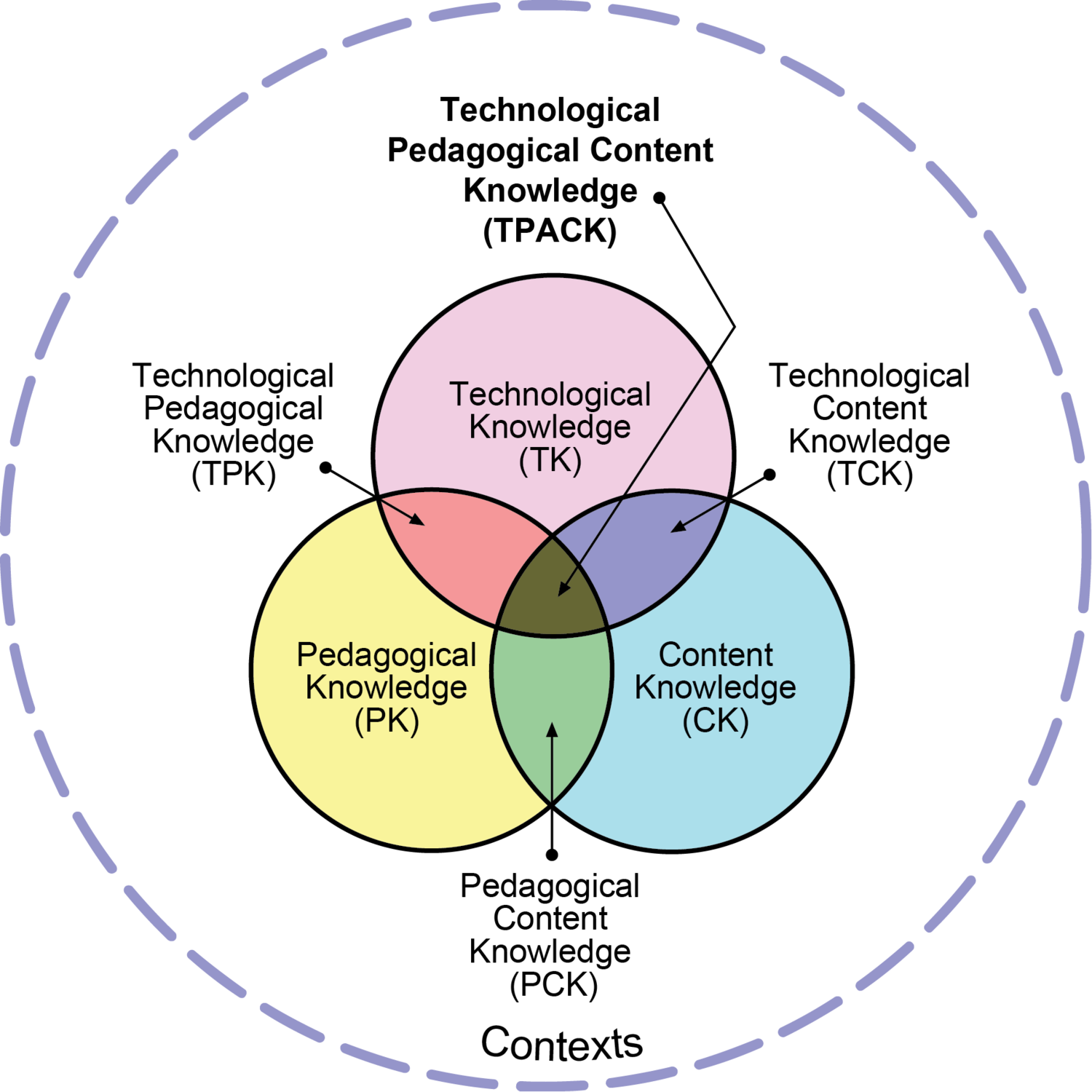 Venn diagram showing overlap of technical, pedagogical, and content knowledge